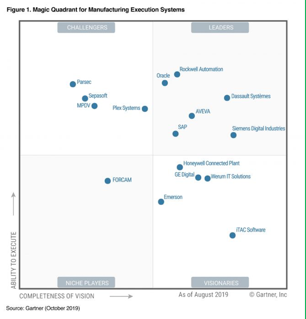 figura gartner magic Quadrant