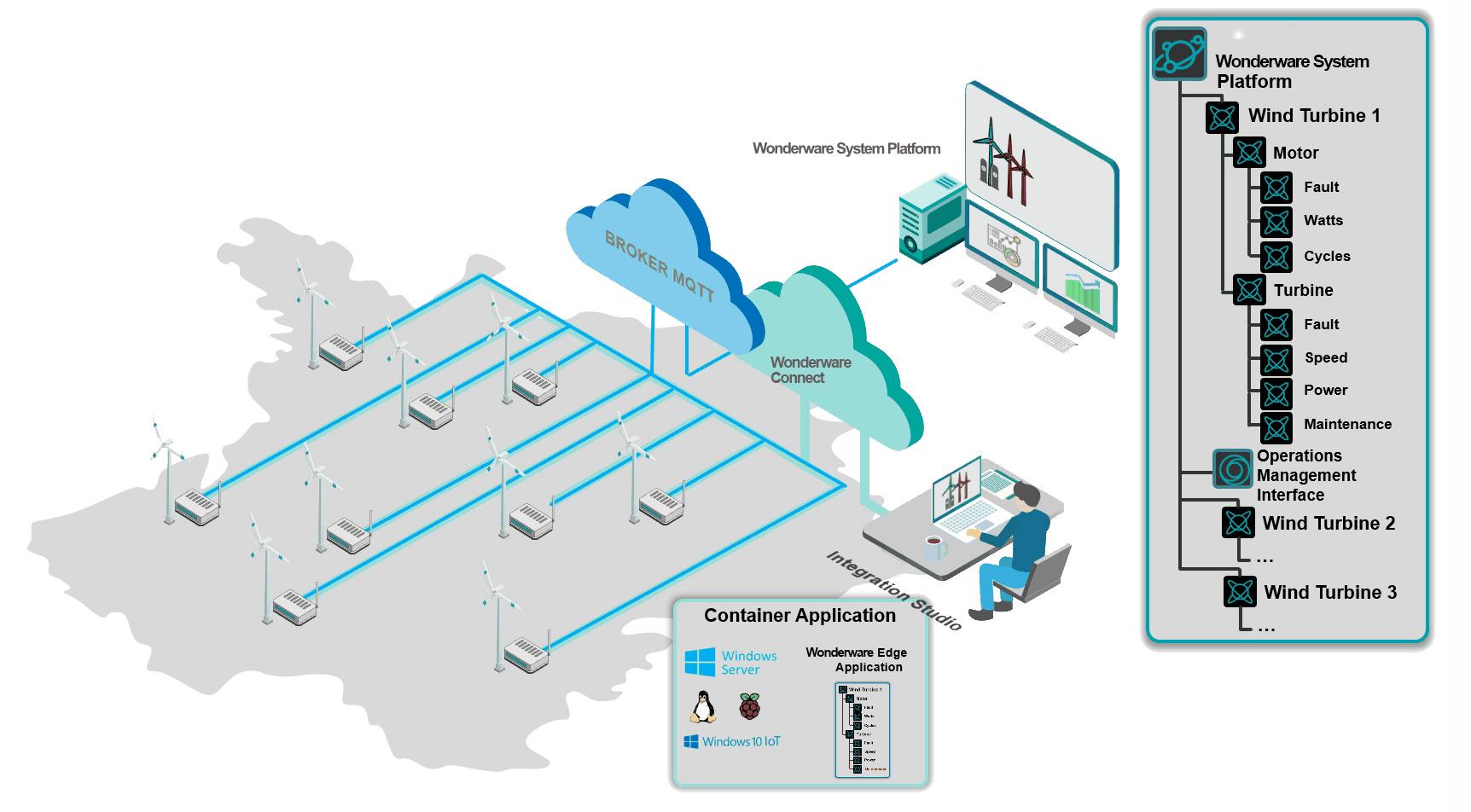 wonderware system platform grafico